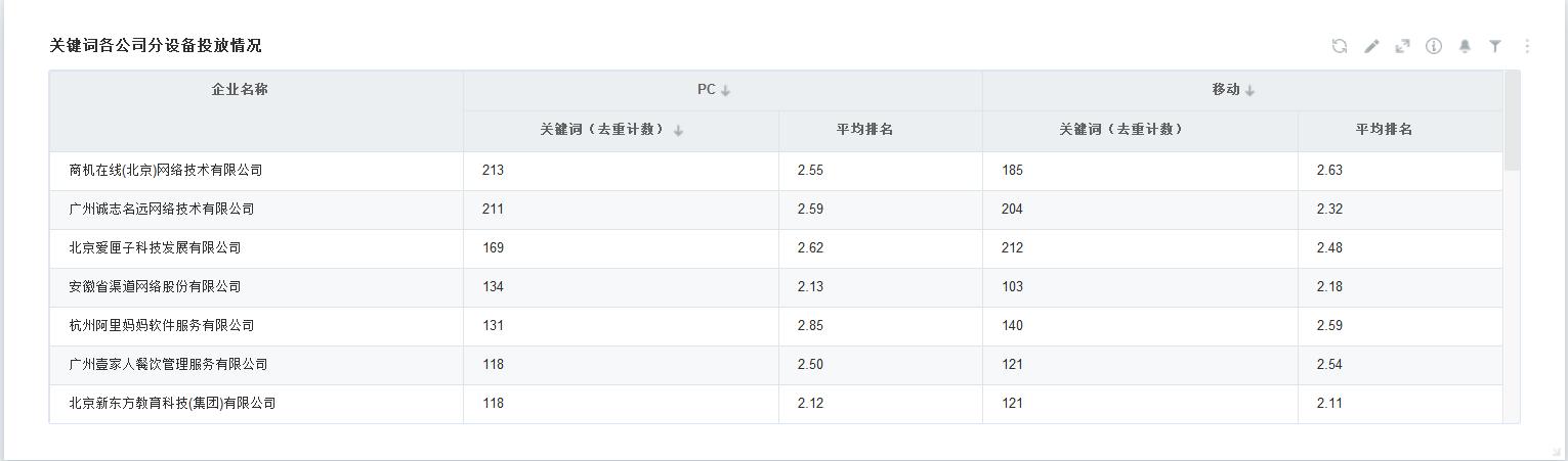 基础篇 Bdp百度实况仪表盘图表详解 版本1 4 Bdp知识分享